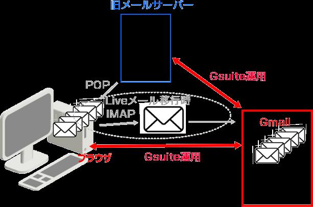 LiveメールからGsuite移行
