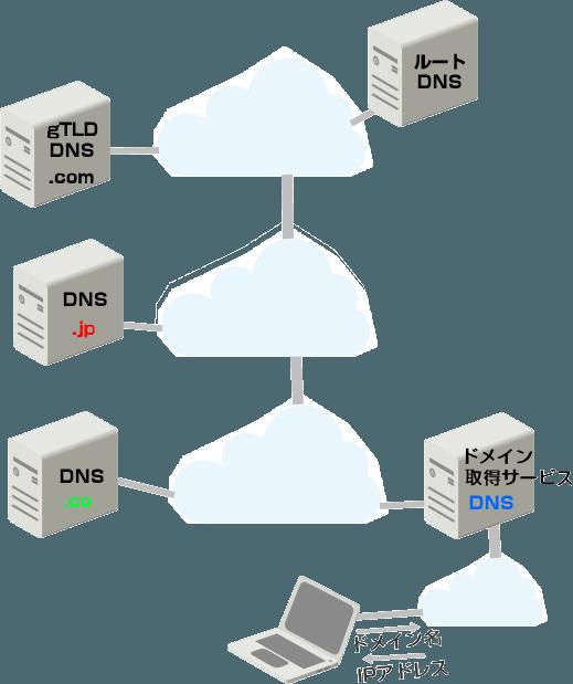 階層化されたDNSサーバー