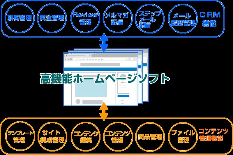 高機能ホームページソフト機能構成図
