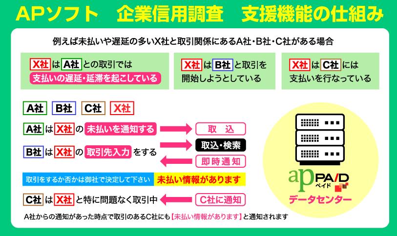 APソフト 信用調査 新機構の仕組み