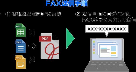 FAX送信手順概要。