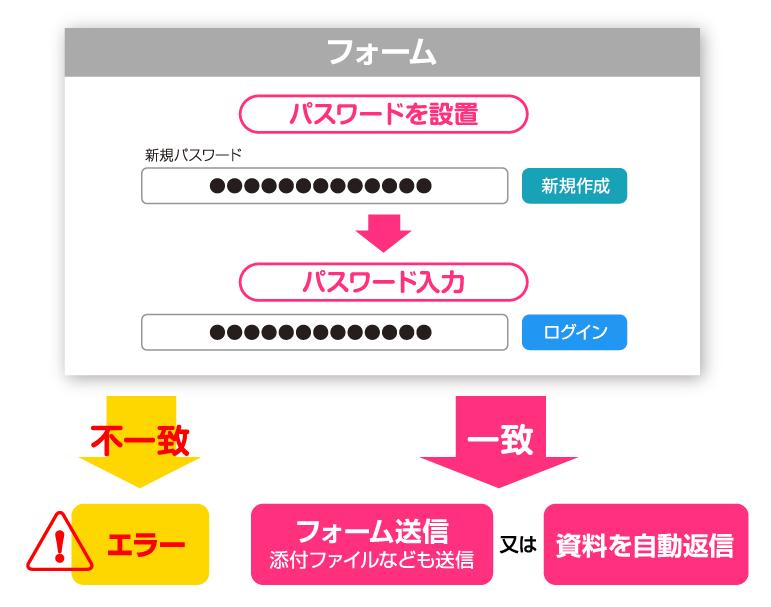 特定ユーザーパスワードプロテクト機能。