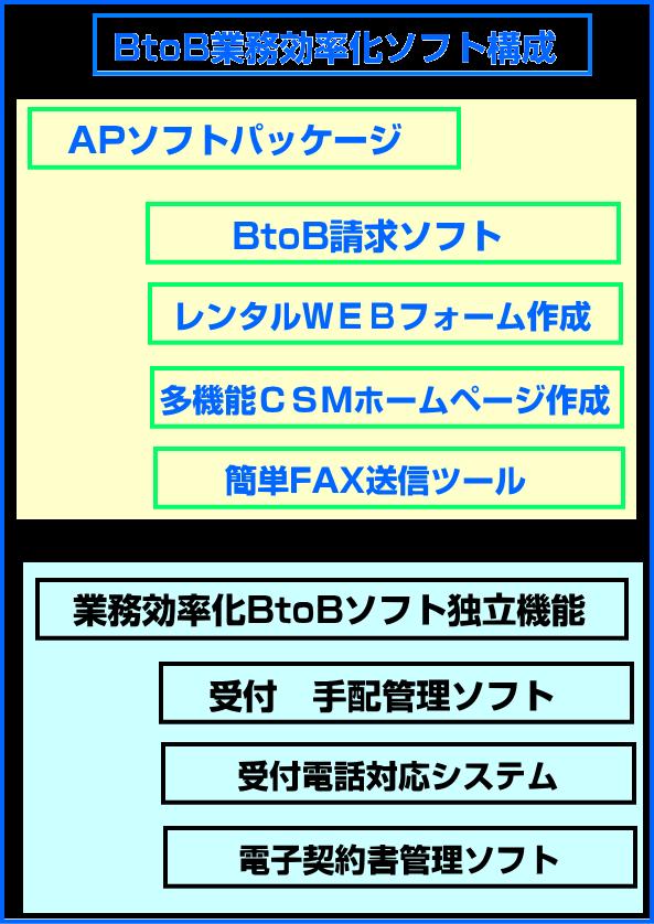 BtoB業務効率化ソフト構成