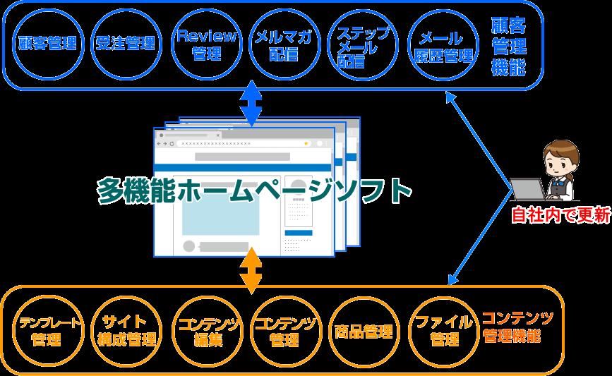 多機能ホームページ作成更新イメージ。